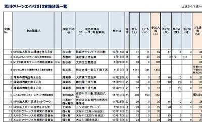 2010年は、秩父から東京湾まで120会場で実施