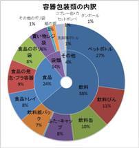 グラフ(容器包装類の内訳)