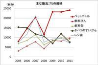グラフ(主な散乱ゴミの推移)