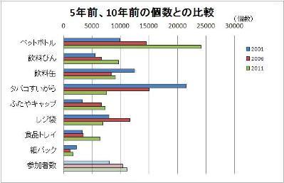 グラフ(5年前、10年前との比較)