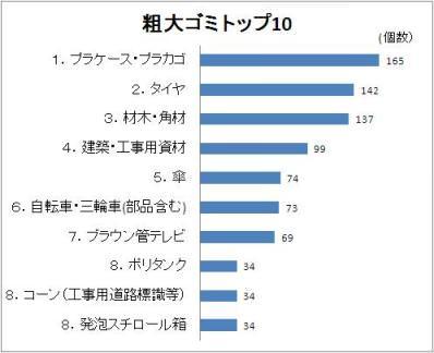 グラフ(粗大ゴミトップ10)