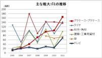 グラフ(主な粗大ゴミの推移)