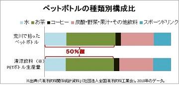 グラフ(ペットボトル種類別構成比)