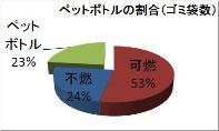 グラフ(ペットボトルの割合)