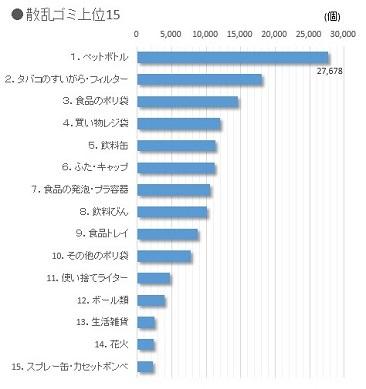 グラフ(散乱ゴミトップ20)
