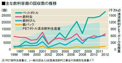 グラフ(飲料容器回収数の経年変化)