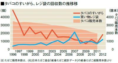 グラフ(タバコのすいがら回収数の経年変化)