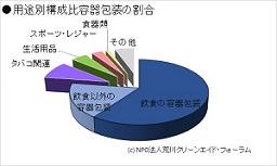 容器包装類が散乱ごみの77%