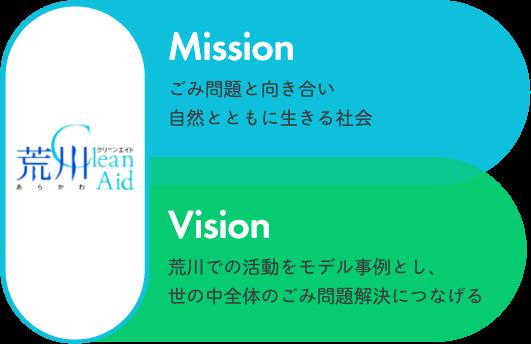 mission:ごみ問題と向き合い自然とともに生きる社会 vision:荒川での活動をモデル事例とし、世の中全体のごみ問題解決につなげる