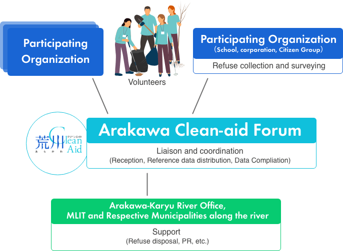Relation around Arakawa Clean-aid Forum
